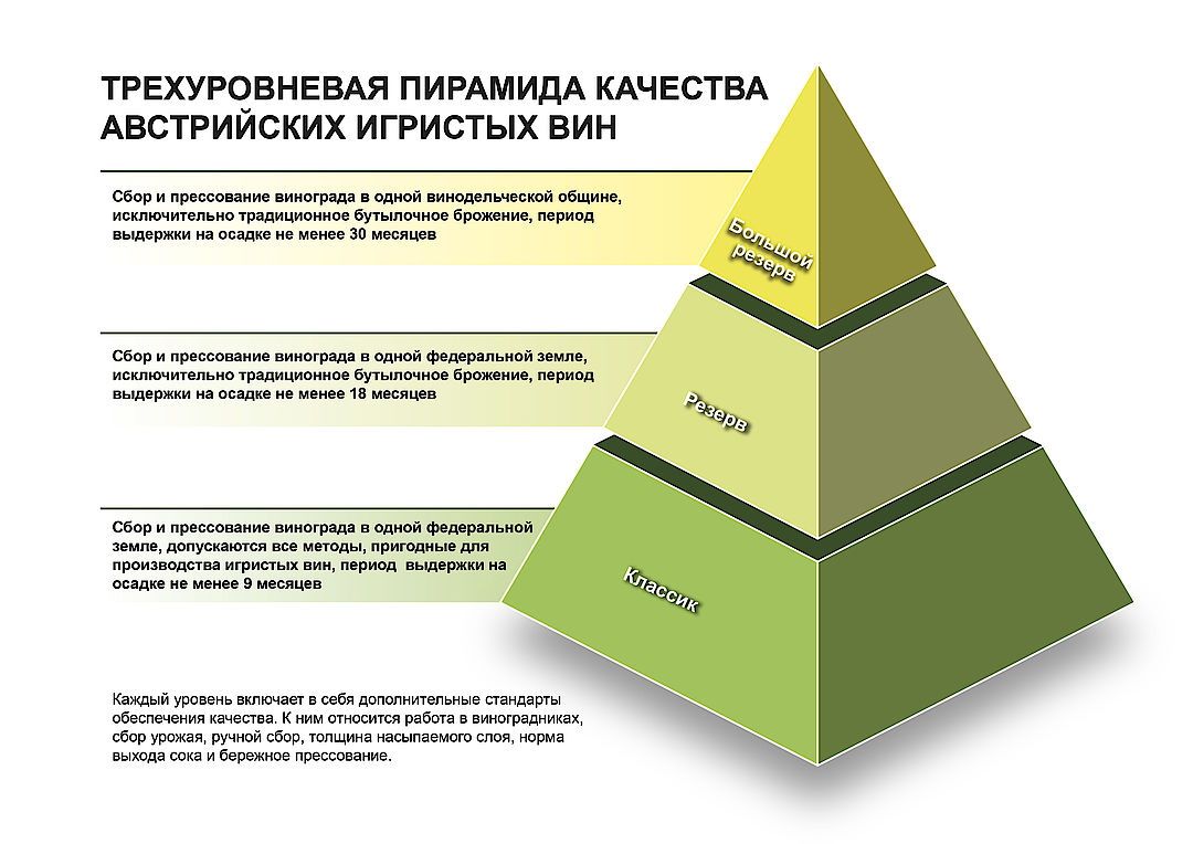 A picture shows the Three-tier Quality Pyramid